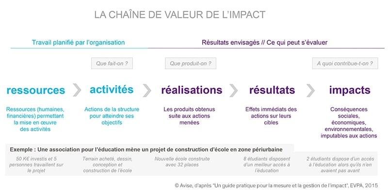 Chaîne de valeurs de l'impact social