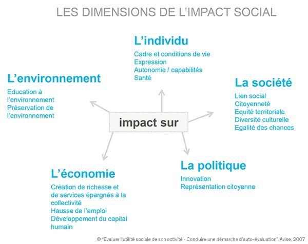 Les différentes dimensions de l'impact social