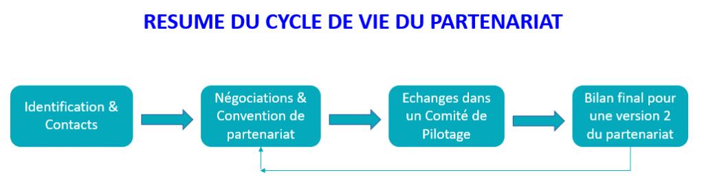 Cycle de vie d'un partenariat